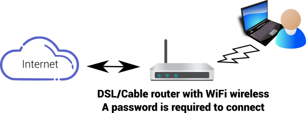 Guest internet hotspot the wireless router has a password wep or wpa key therefore devices can only connect to the internet when the password greentooth Image collections